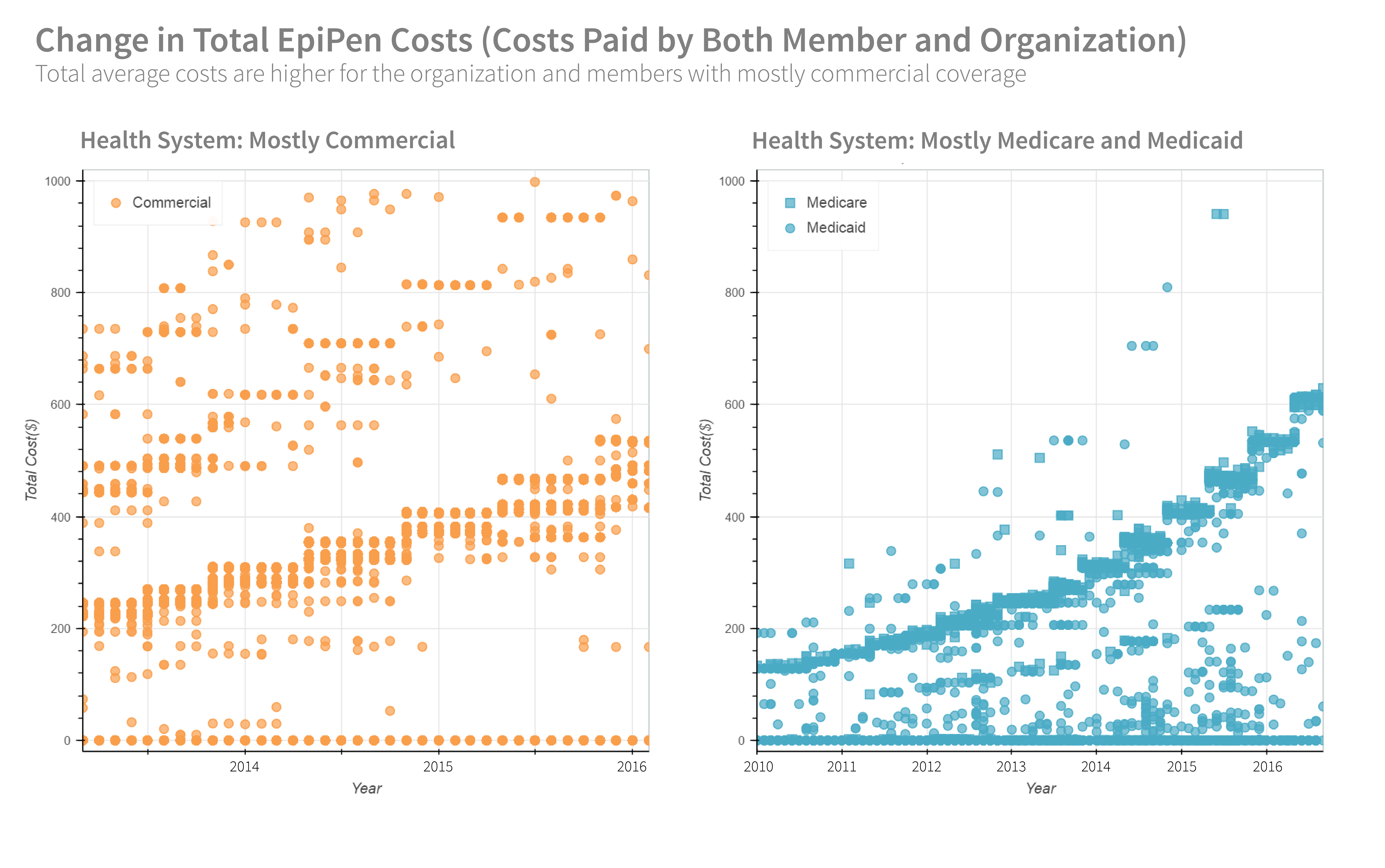 Change in Total EpiPen Costs