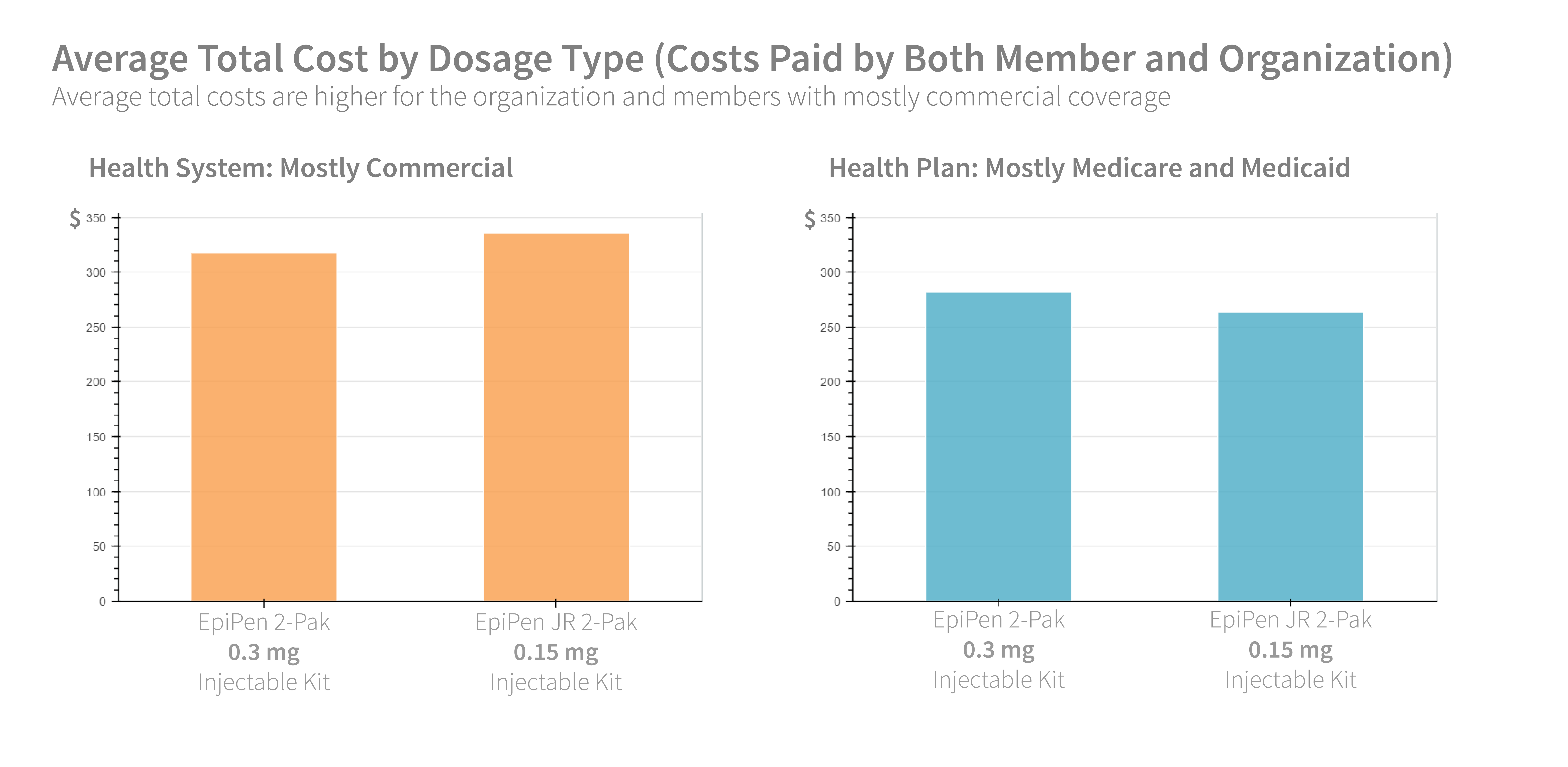 Average Total Cost by Dosage Type