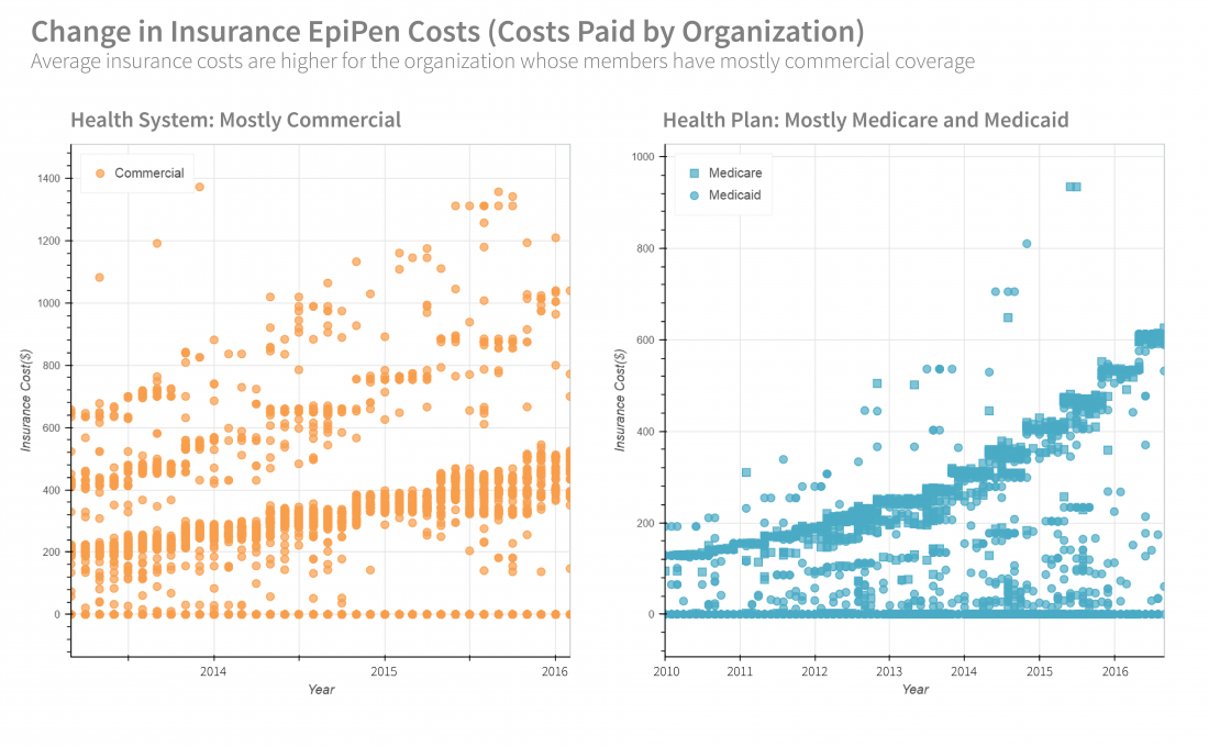 Changes in Insurance EpiPen Costs
