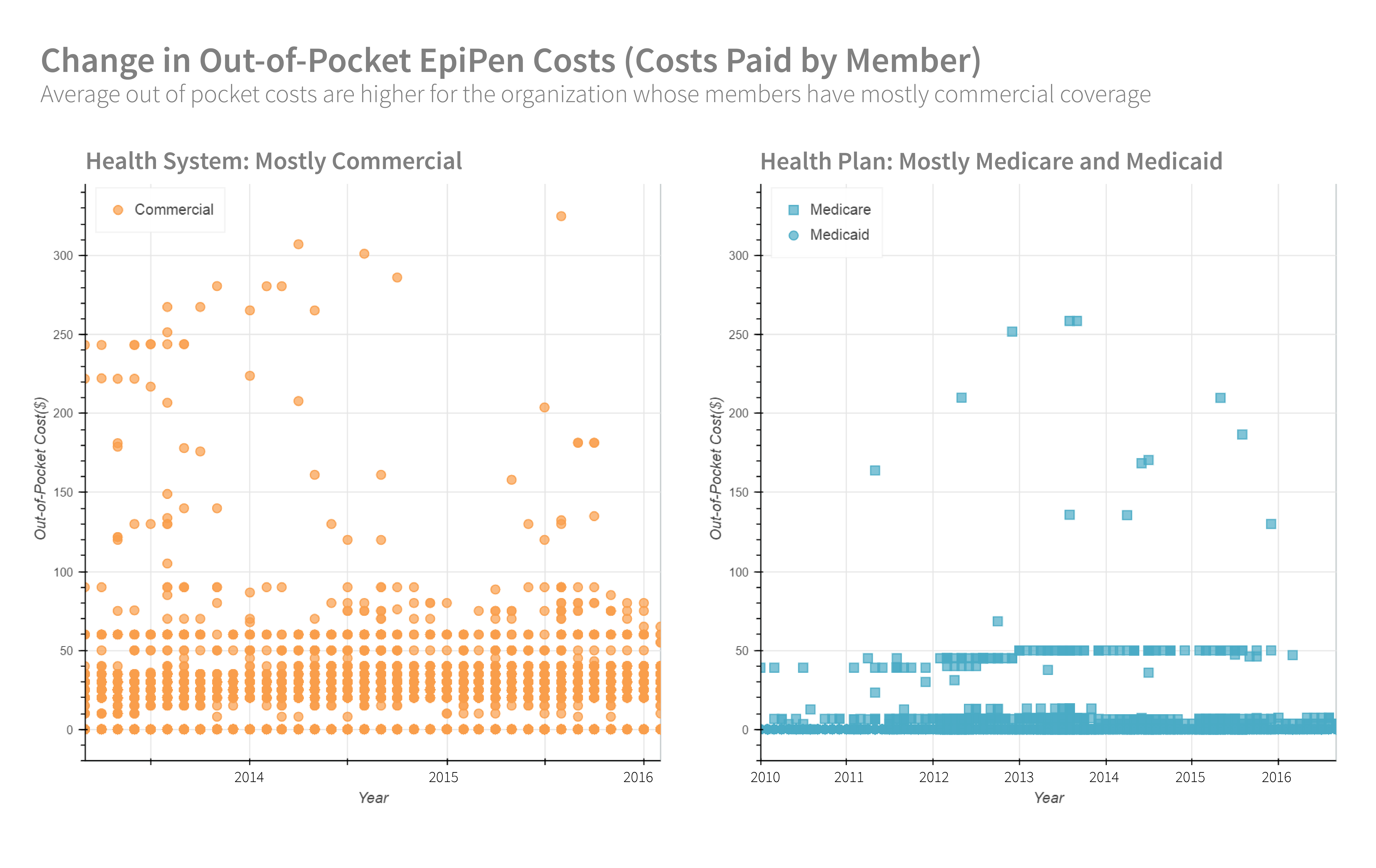 Change in Out-of-Pocket EpiPen Costs (Costs Paid by Member)