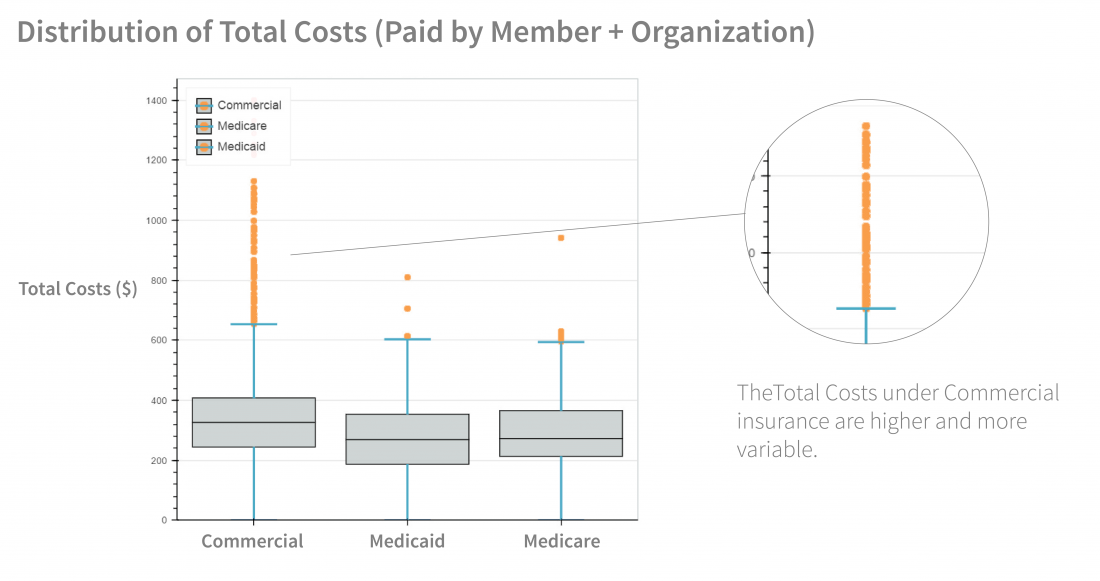 Epipen Cost Variability For Health Plans Arcadia Io