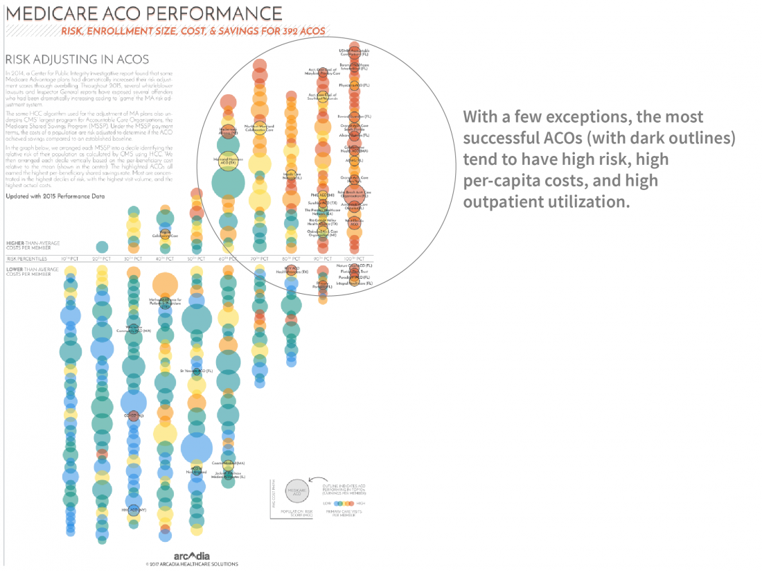 Medicare ACO Performance- Success