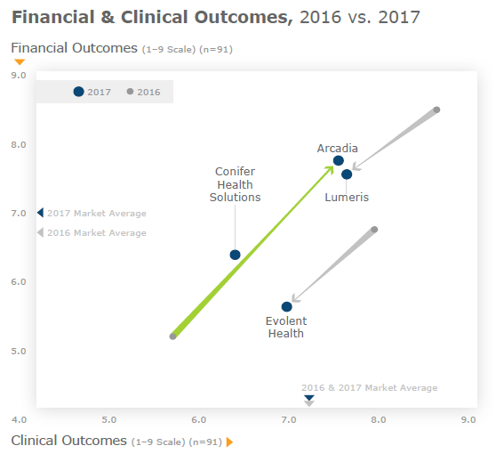 Figure 2: Financial & Clinical Outcomes, 2016 vs. 2017 – full service firms. Data from figure on Page 5