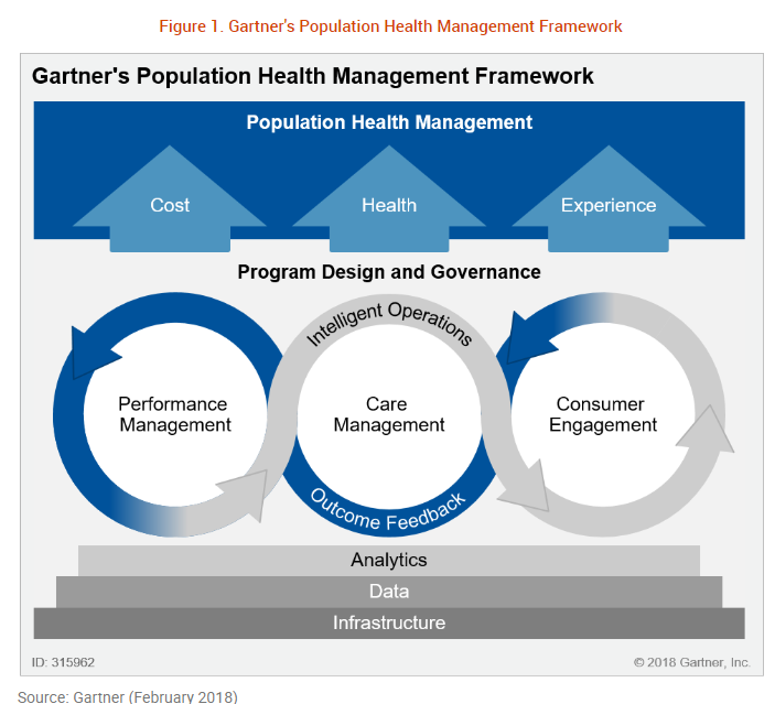 gartner 2018 market guide for healthcare provider population health