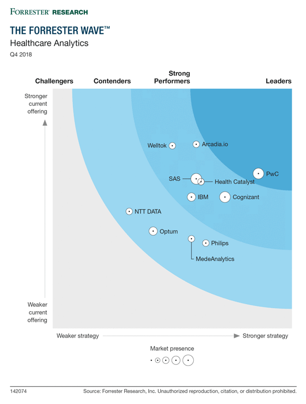 The Forrester Wave - Healthcare Analtyics, Q4 2018 - Arcadia.io: Strong Performer